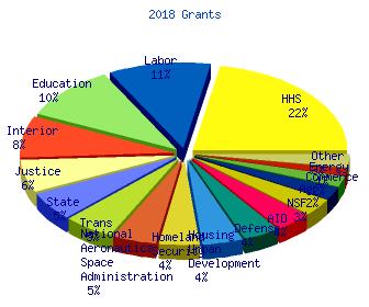 Arra Government Economic Stimulus Grants